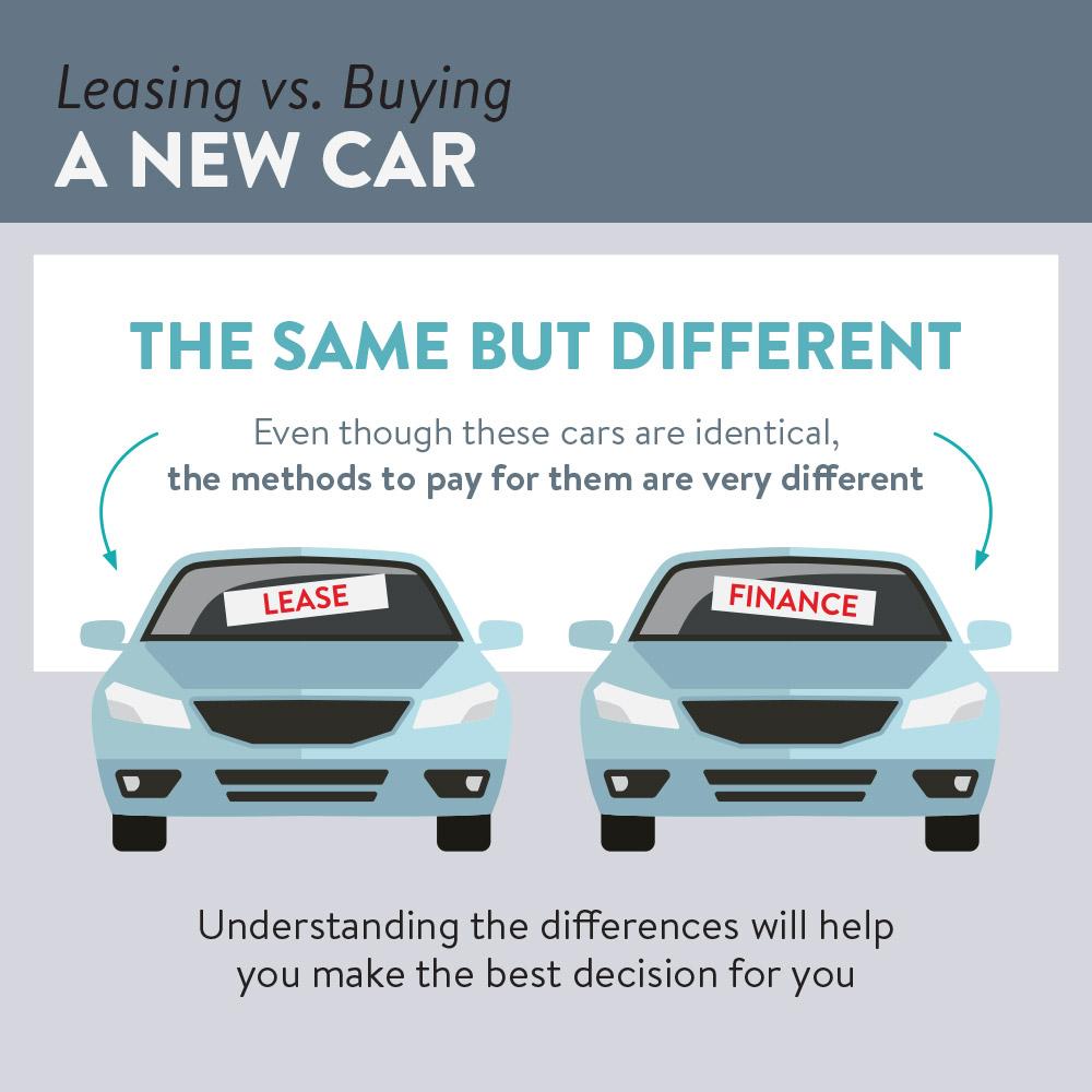 buy a car vs lease